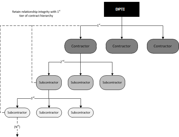 Image of: Entity Relationship Diagram